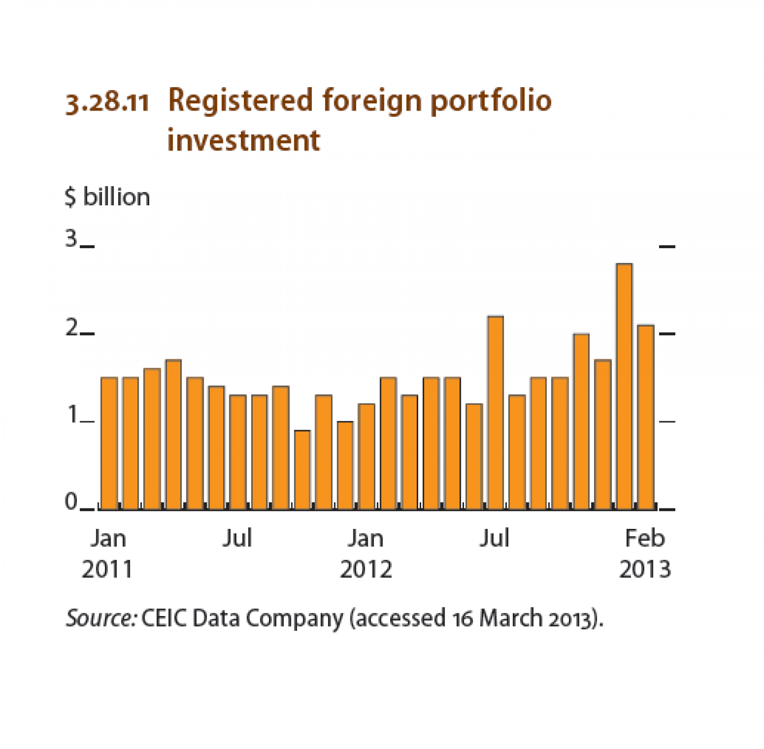 Philippines : Registred foreign portfolio investment Infographic