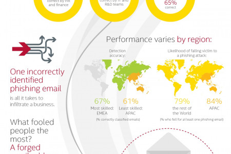 Phishing Deceives the Masses Infographic