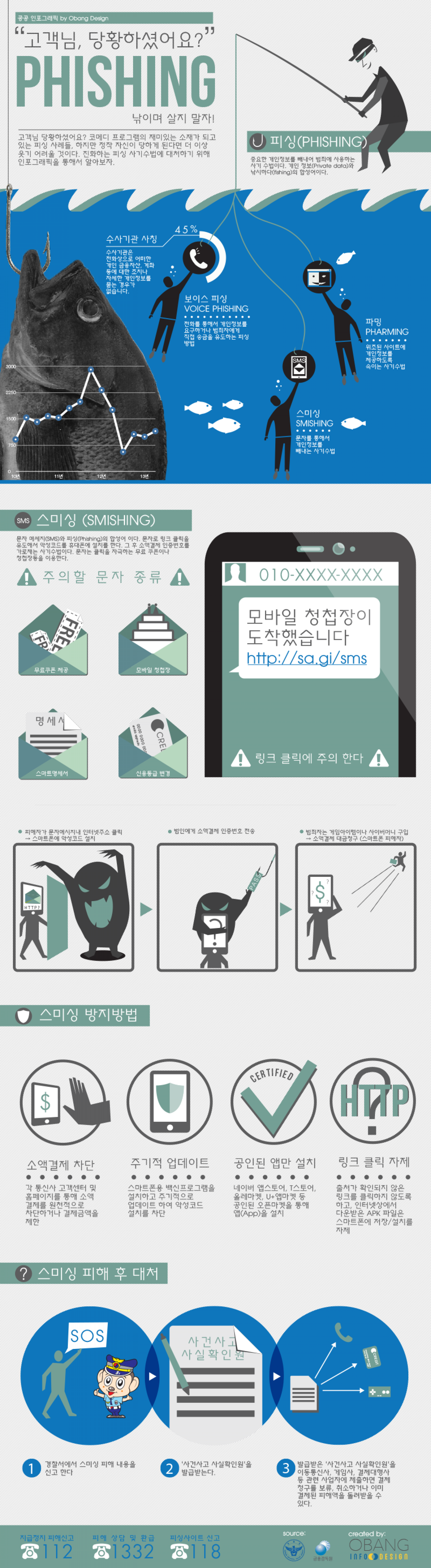 Phishing, Don't be a victom Infographic