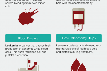 Phlebotomy's Role in Treating Blood Diseases Infographic