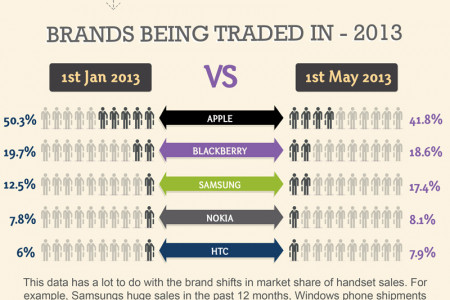 Phone Recycling Data: Android Trade-in Infographic Infographic