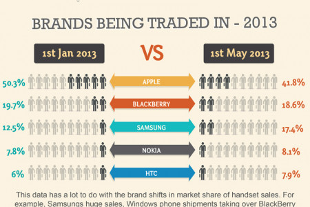 Phone Recycling Data: Apple Trade-Ins Infographic Infographic