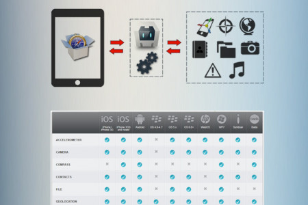 PhoneGap - the Swiss Army Knife of Mobile Application Development. Infographic
