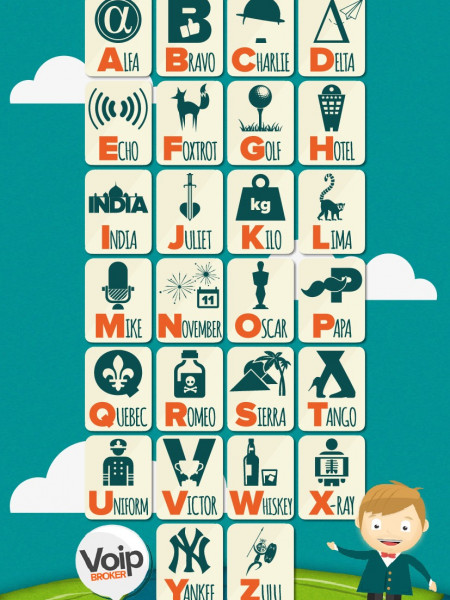 Phonetic Alphabet Infographic