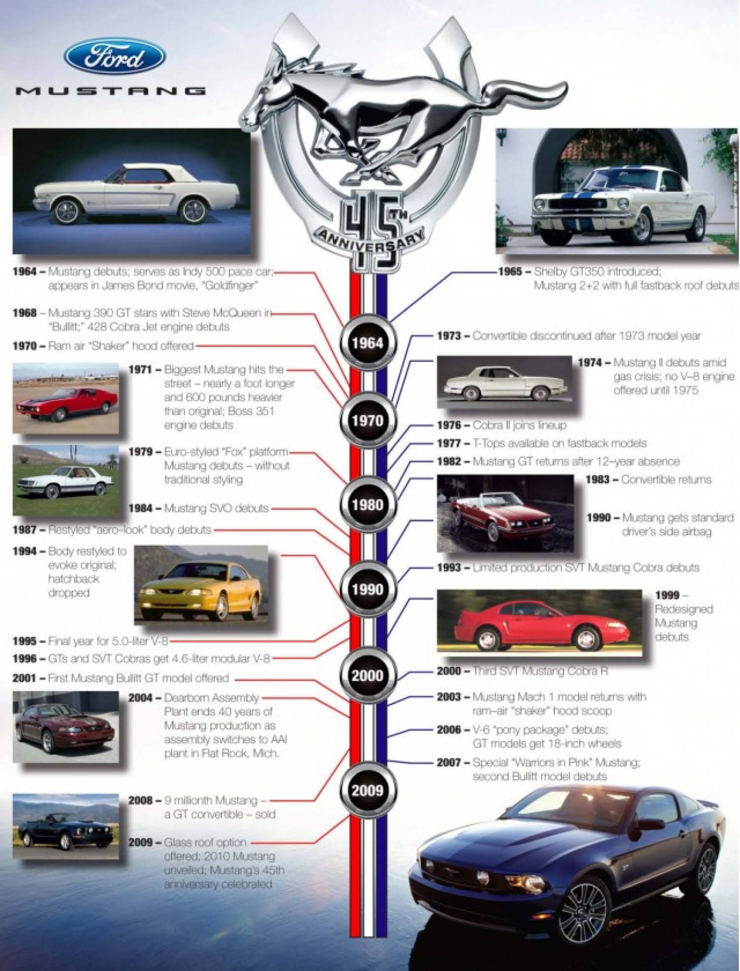 Photo History 47 Years Of Ford 39 S Mustang
