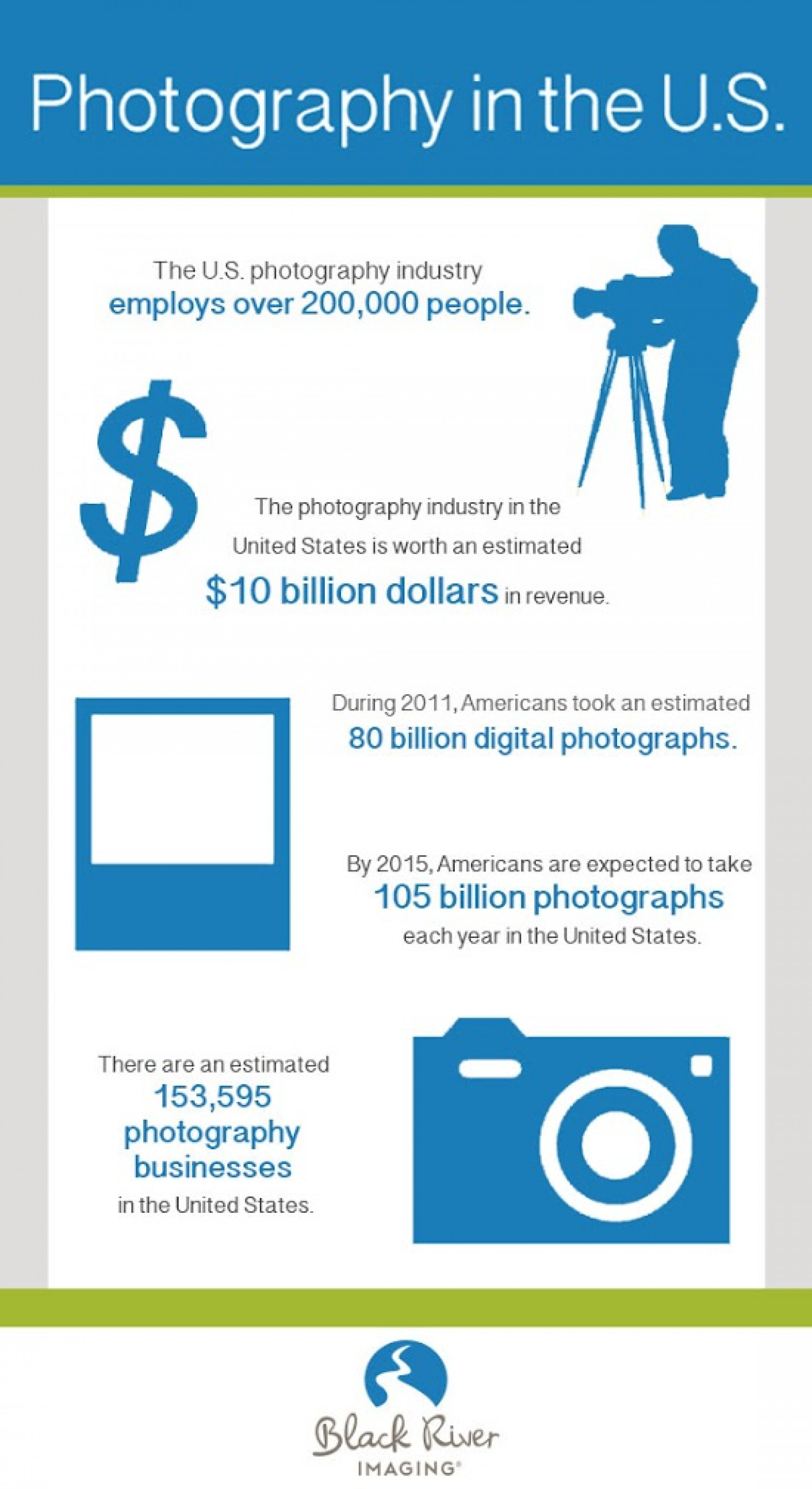 Photography in the U.S Infographic