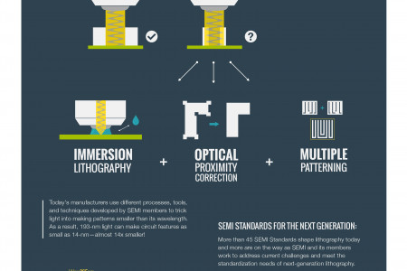 Photolithography: Engineering Light to Move Moore's Law Infographic