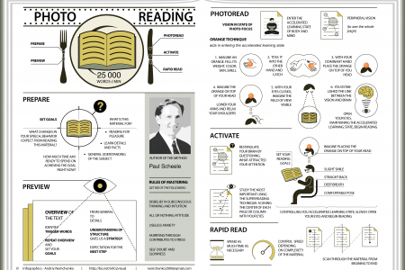Photo-Reading:  25,000  words / min Infographic