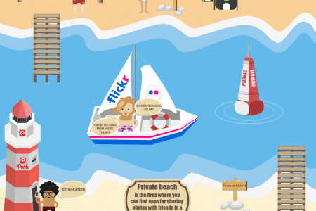Photosharing: from the Peak to the Beach Infographic