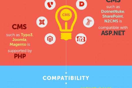 PHP or ASP.Net: Which Platform is best for Web Development? Infographic