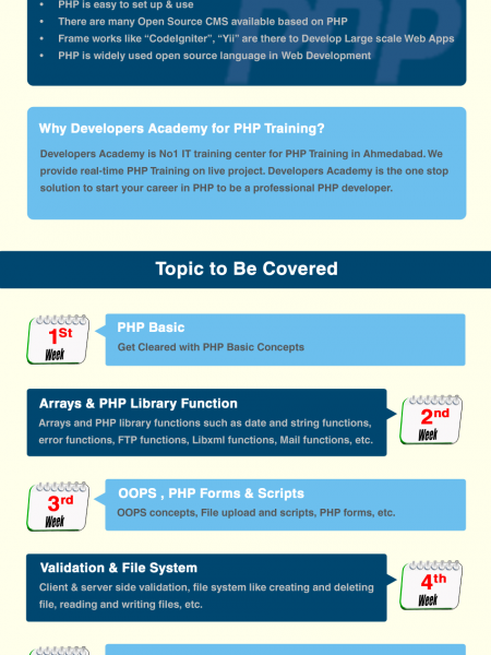 PHP Project Training in Ahmedabad Infographic