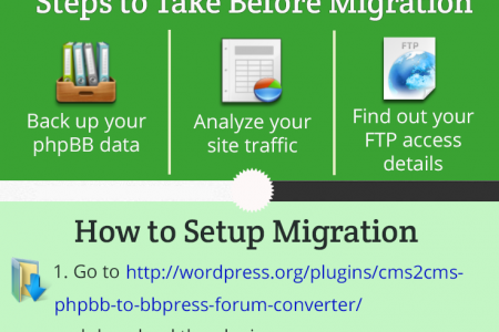 phpBB to bbPress Forum Convertor Infographic