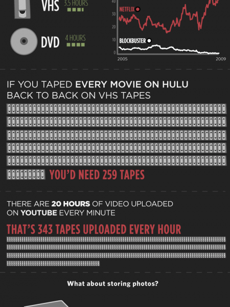Physical Storage vs. Digital Storage Infographic