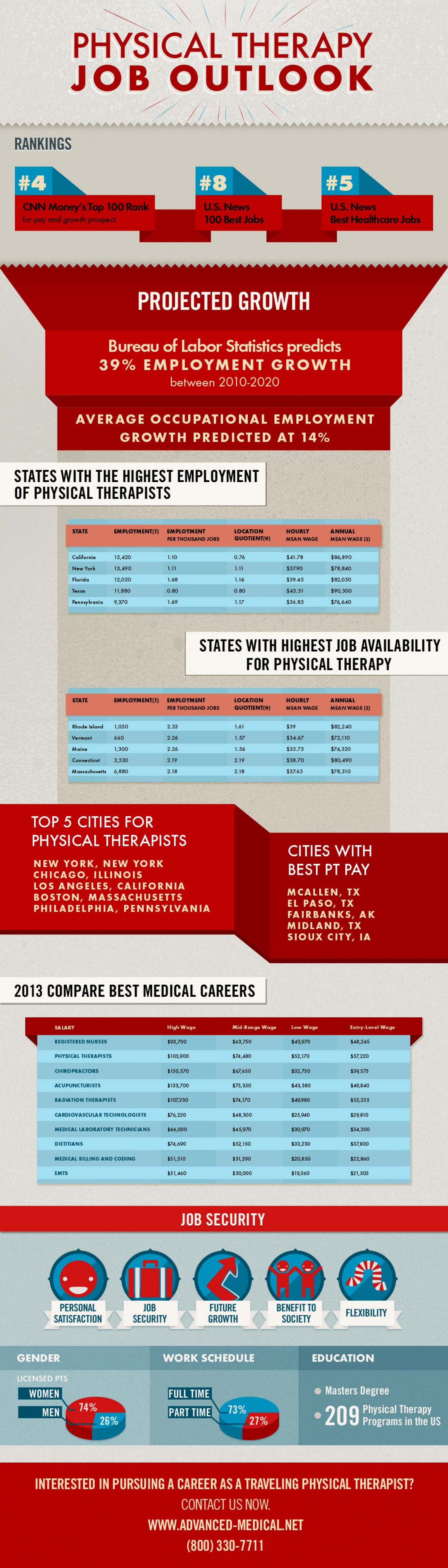 Physical Therapy Job Outlook [infographic] Infographic