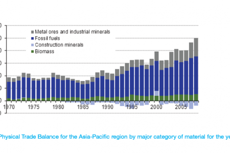 Physical Trade Balance for the Asia-Pacific region by major category of material for the years 1970 – 2008. Infographic