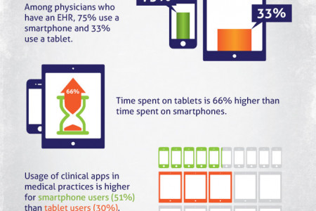 Physician Use of Mobile Devices Infographic