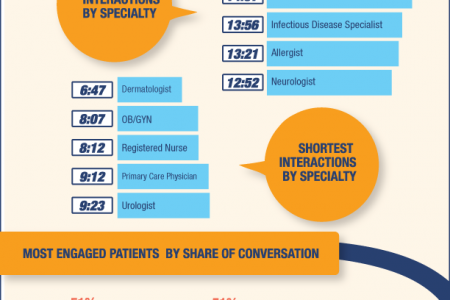 Physician-Patient Communication: By the Numbers Infographic