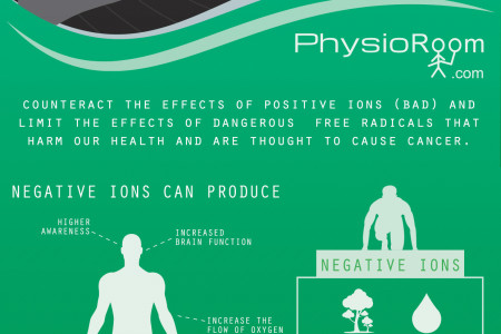 PhysioRoom.com - Negative Ions Infographic