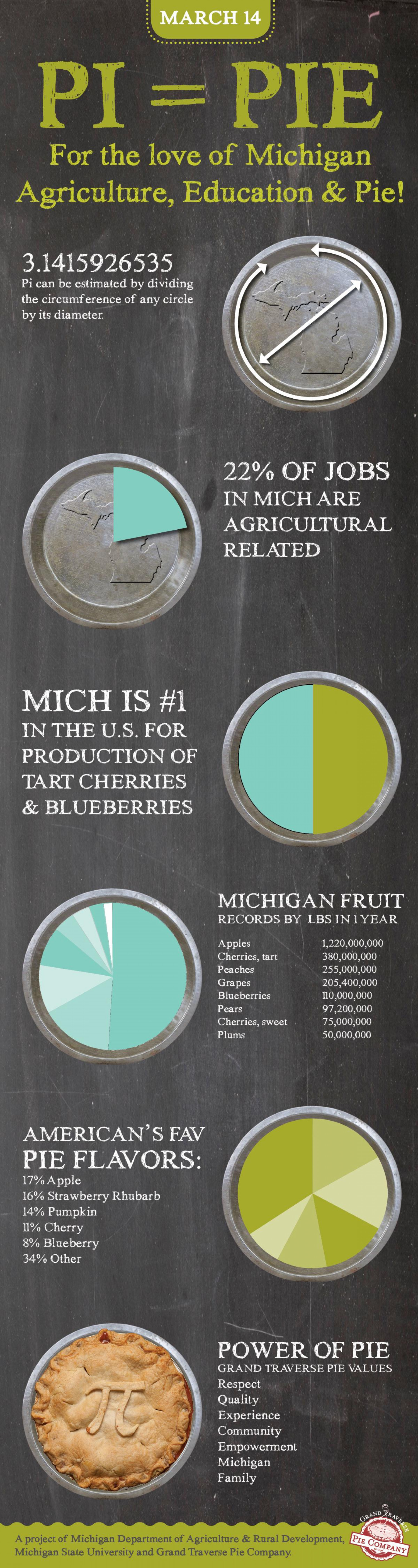 Pi = PIE Infographic