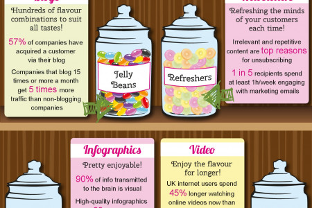 Pick n' Mix for a sweet content strategy Infographic