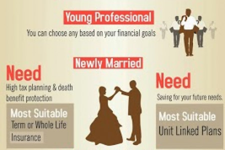 Pick Your Insurance Infographic