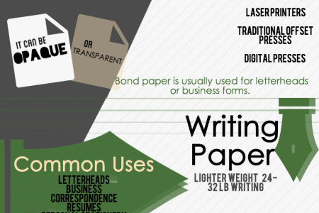 Picking the Perfect Paper Infographic
