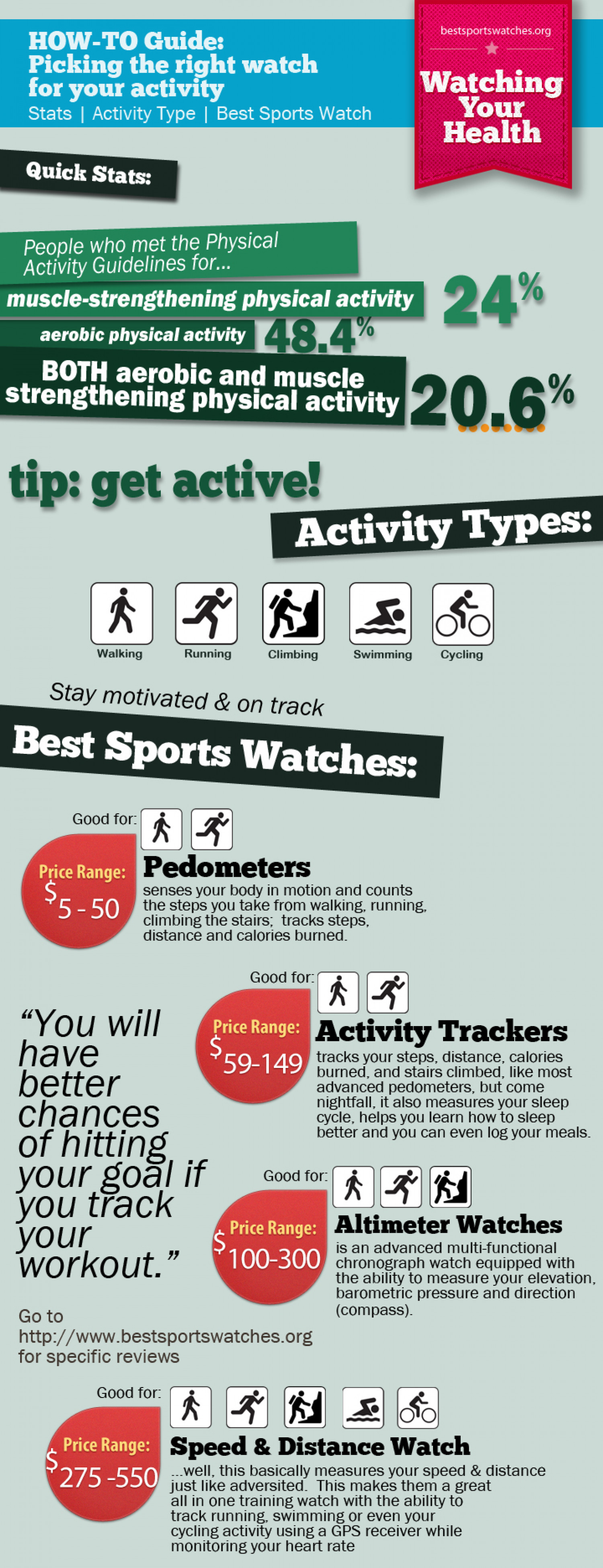 Picking The Right Sports Watch For Your Activity Infographic