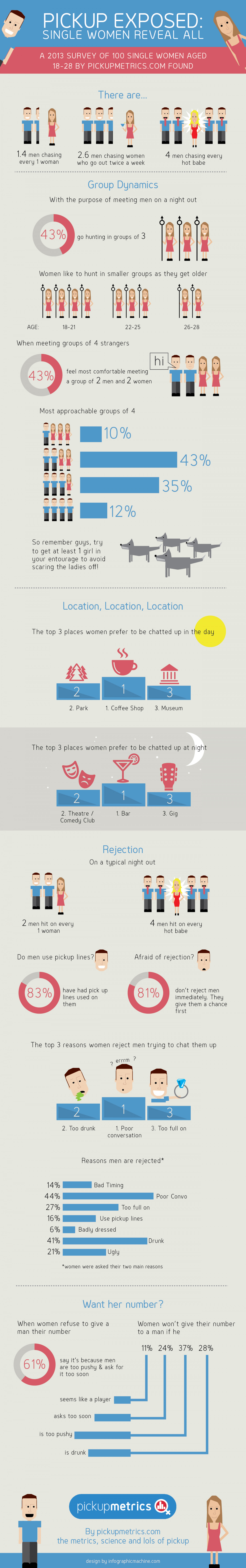 Pickup Exposed: 100 Single Women Reveal All Infographic