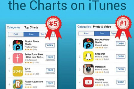 PicsArt Tops in iTunes Infographic