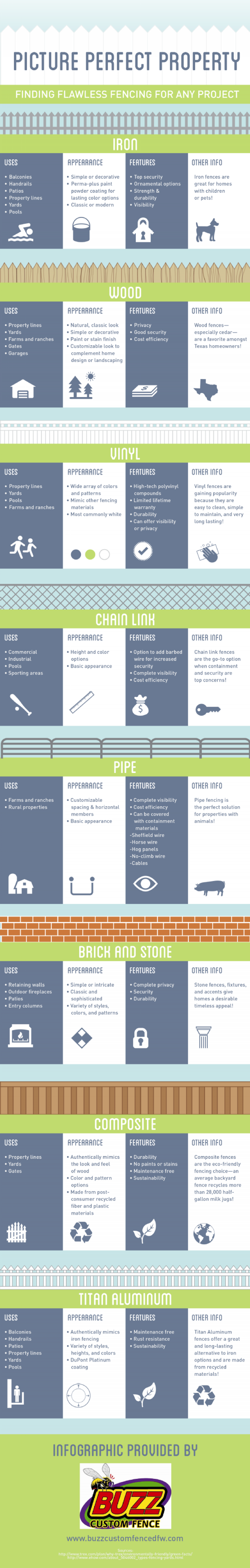 Picture Perfect Property: Finding Flawless Fencing for Any Project Infographic