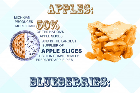 Pie is Pure Michigan Infographic