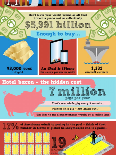 Pigs, Planes and Urine  Infographic