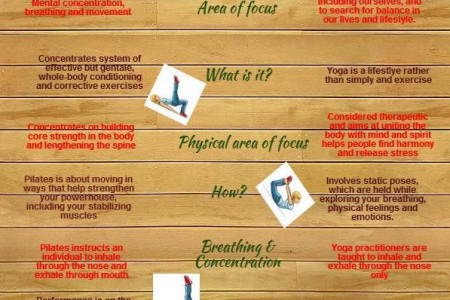Pilate vs. Yoga Infographic