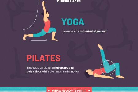 Pilates or Yoga: Which Practice is for You? Infographic