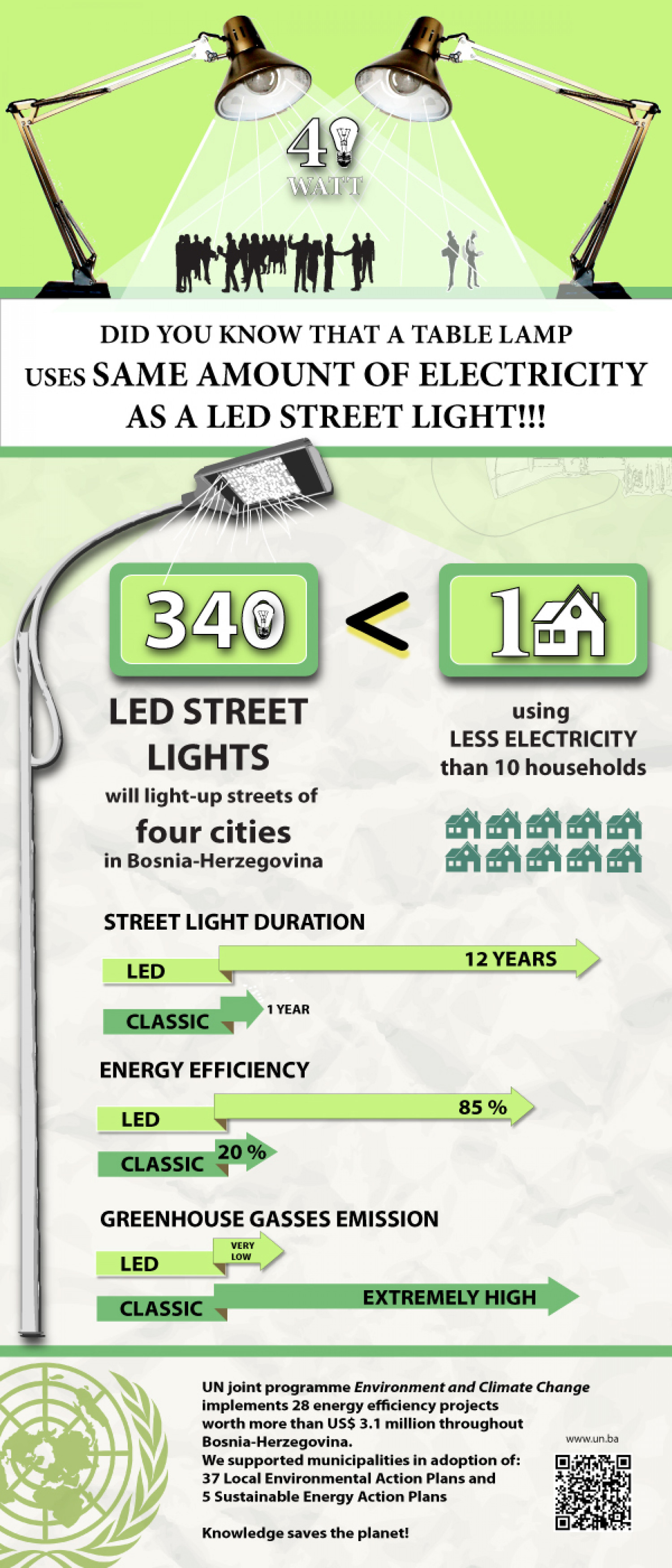 Piloting energy efficiency Infographic