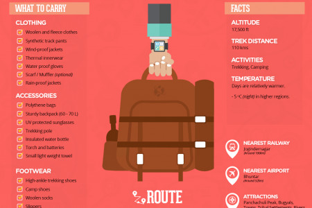 Pin Parvati Trek 2015, India Infographic