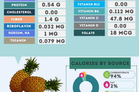 Pineapple nutrition facts Infographic