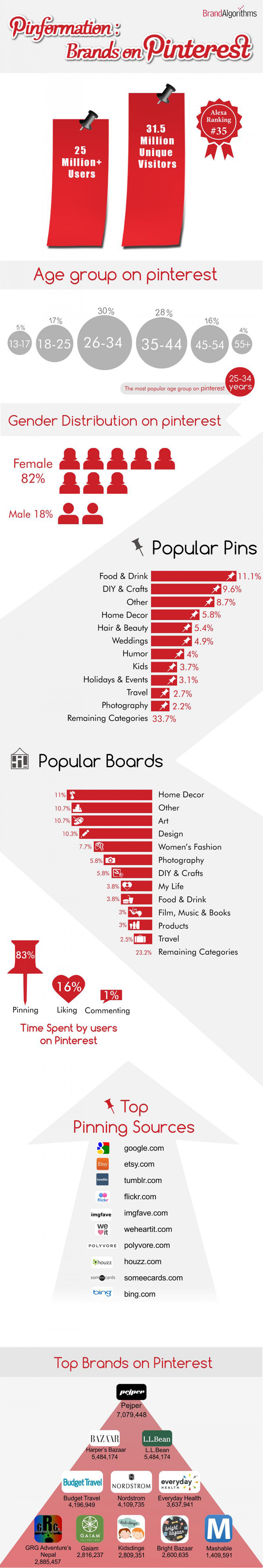 Pinformation: Brands on Pinterest Infographic
