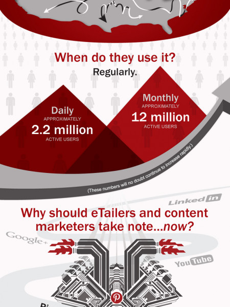Pinterest: How eTailers Can (and Should) Use it to Their Advantage Infographic
