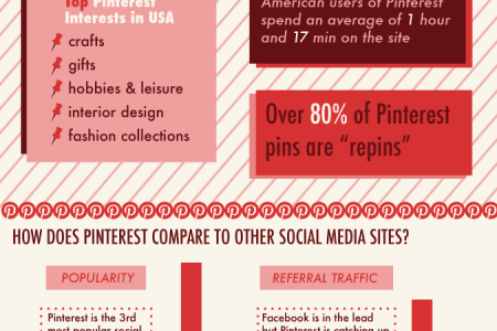 Pinterestingly Enough... Infographic