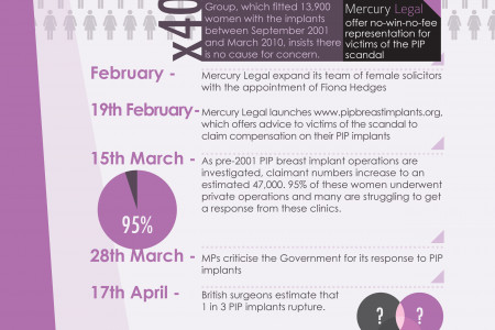 PIP Breast Implant Infographic Infographic