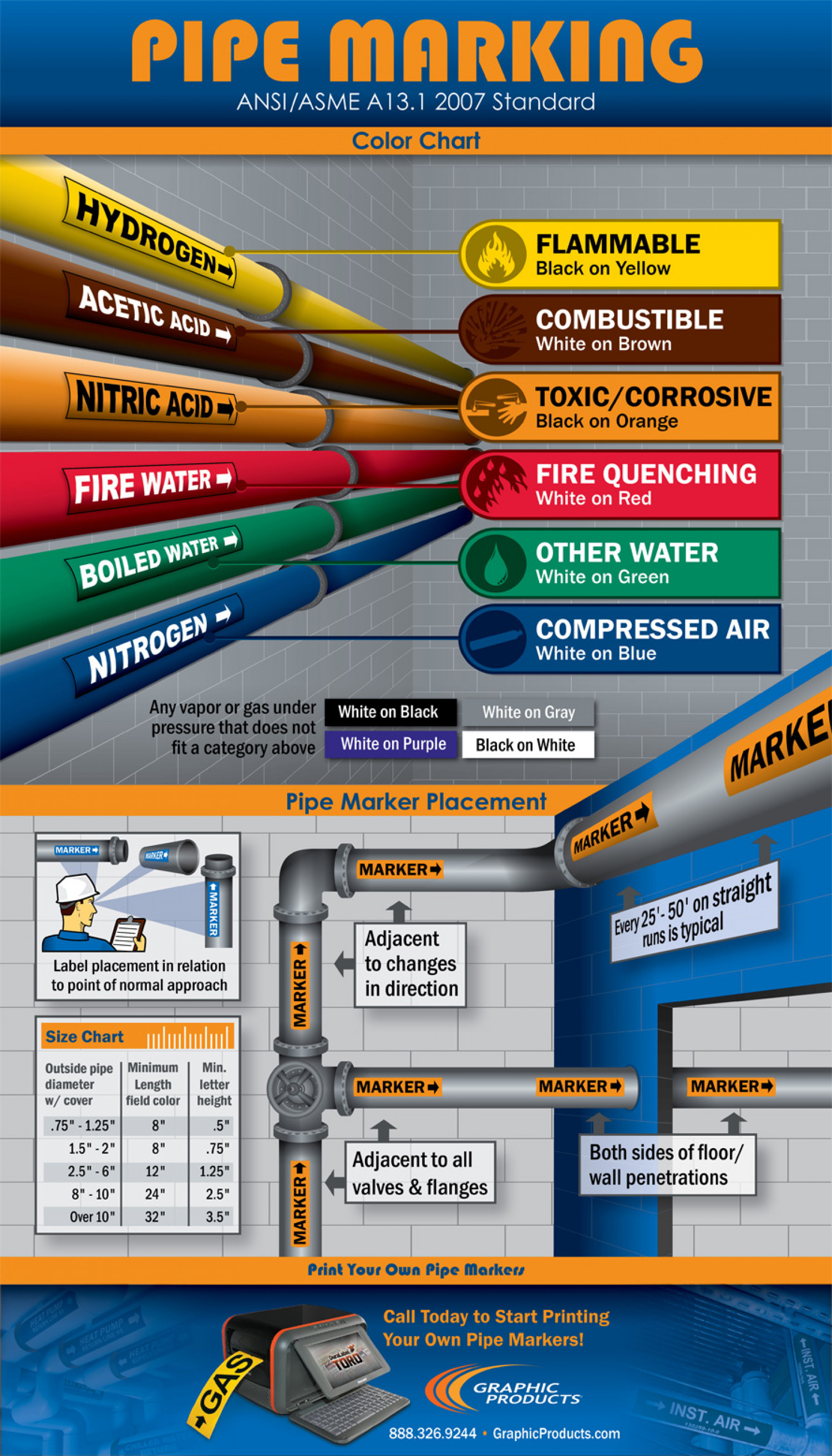 Pipe Marking Standards Infographic