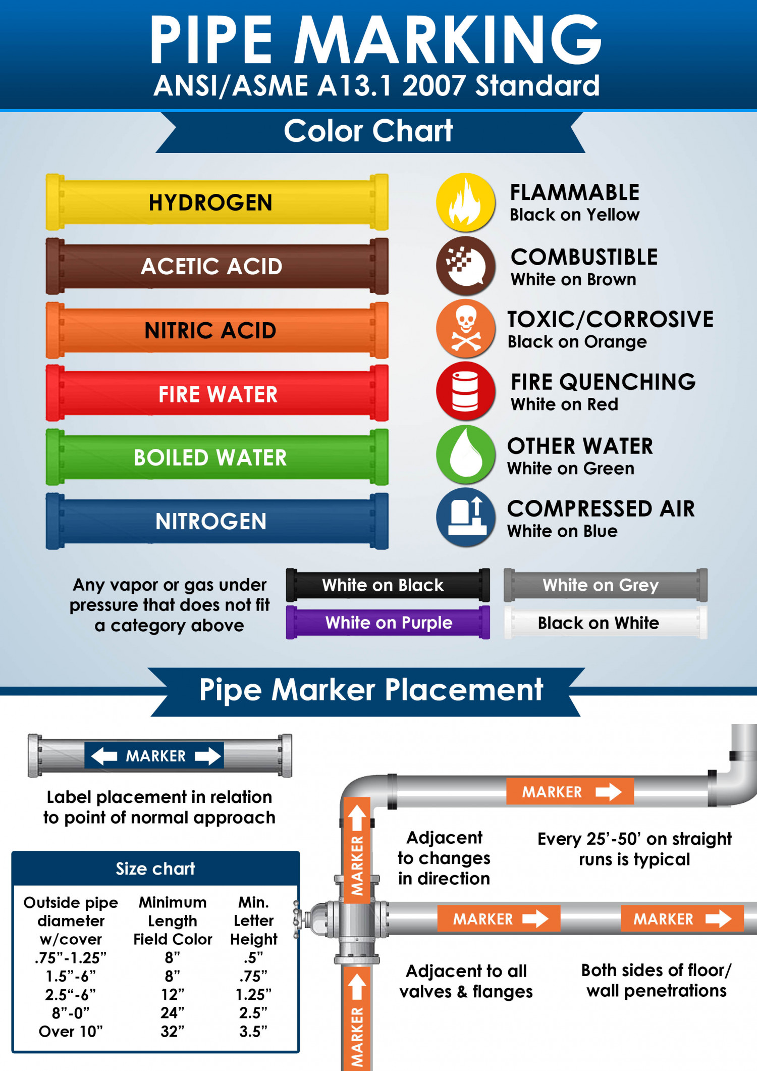 Pipe Markings Save Lives Do You Know Your Standards And