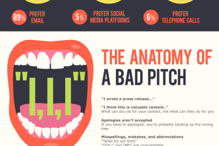 Pitching For Dummies Infographic