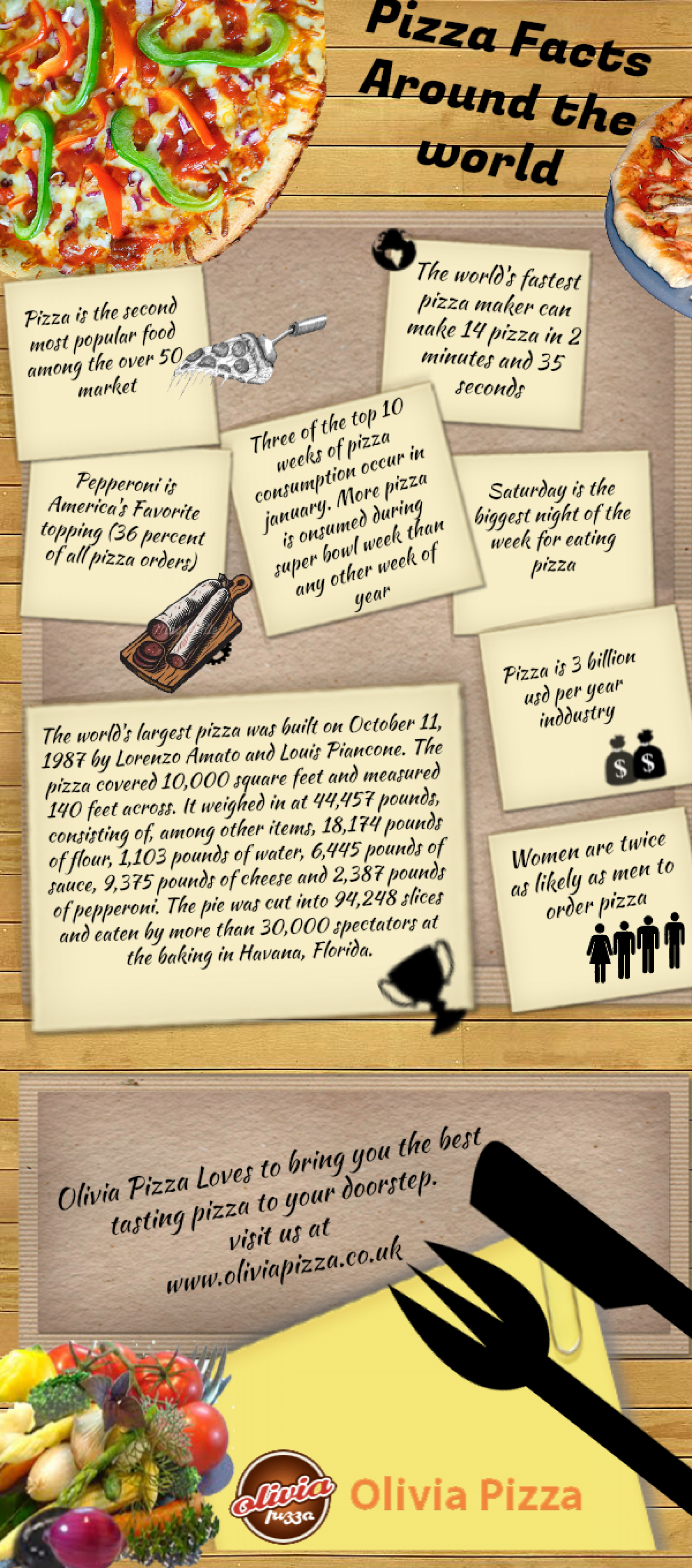 Pizza Facts Around the world Infographic