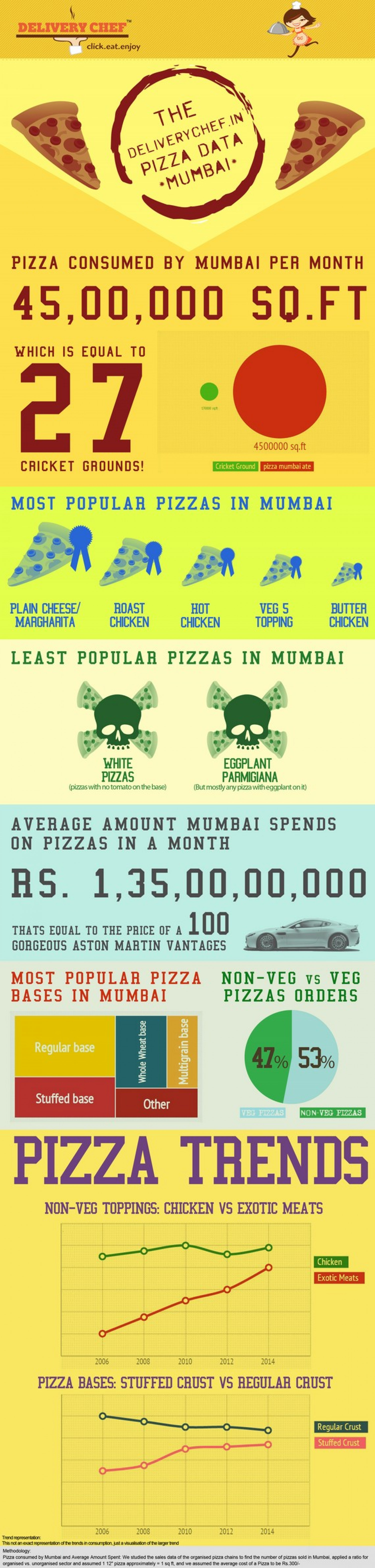 The Deliverychef in Pizza Data Mumbai Infographic