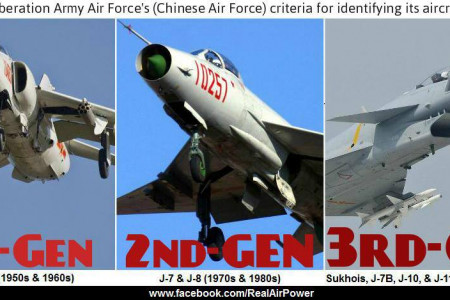PLAAF Aircraft Gens Infographic