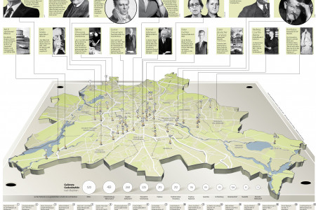 Places of commemoration in Berlin Infographic