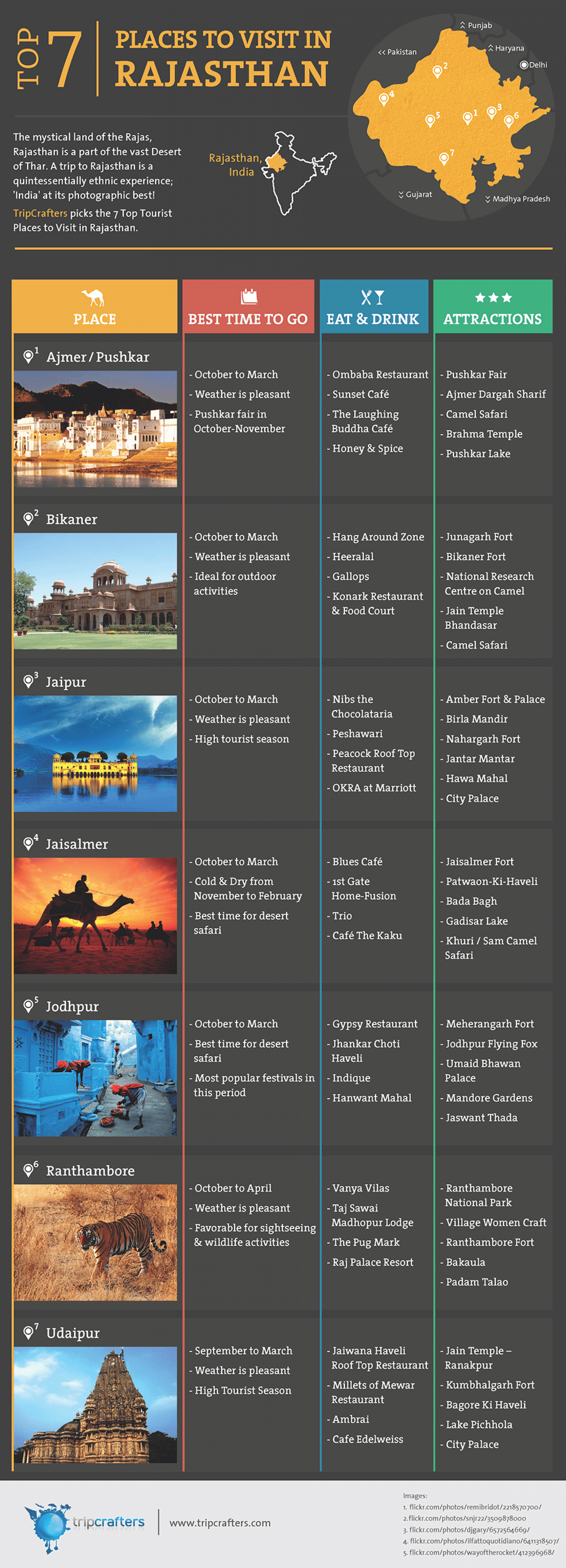 Places To Visit In Rajasthan Infographic