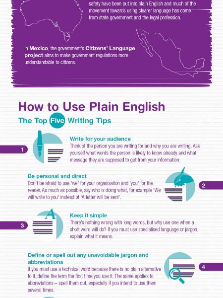 Plain English Please infographic Infographic